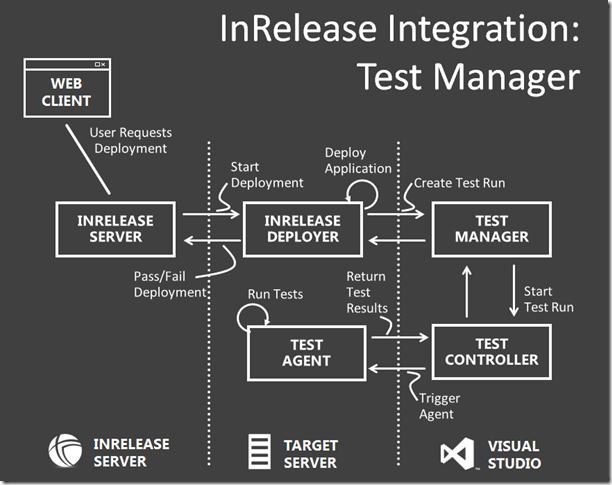 MTM Integration
