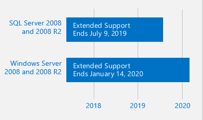 SQL 2008 End of Support